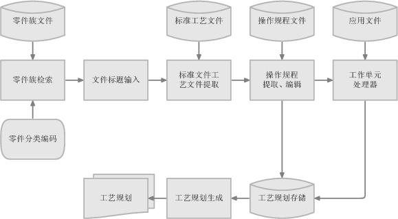 汇编语言编程时代,那时是将程序流程图作为描述程序